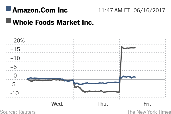 Amazon to buy Whole Foods for $13.7billion